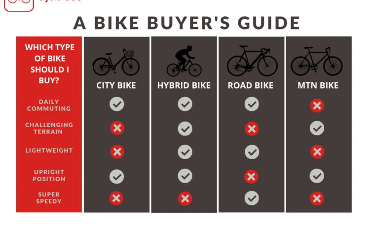 Best Bike for 2020: A Bike Buyer's Guide   Cycle SOS
