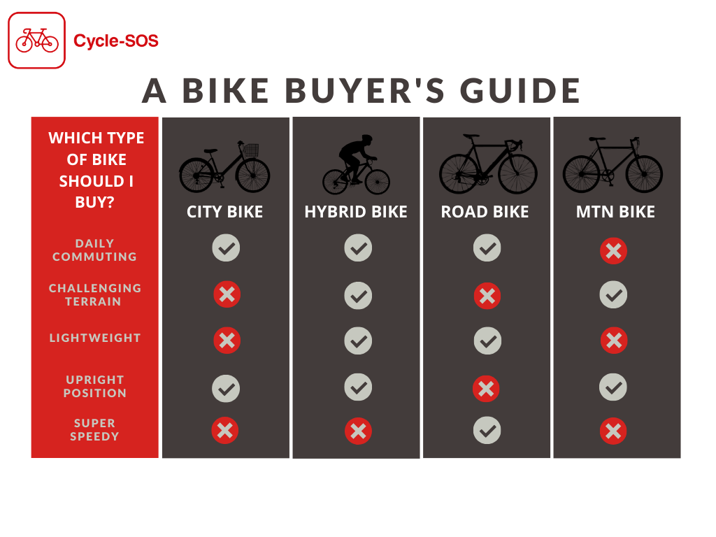 What bike should I buy? Best Bike 2020 Cycle SOS Buyer's Guide